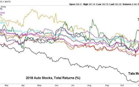 Unos datos de la evolución bursátil de algunas grandes compañías de automoción en 2018