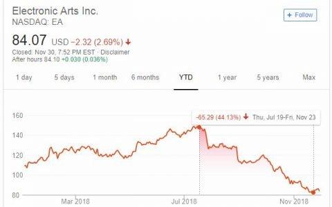 EA forzándose a ser políticamente correcto con pésimo resultado