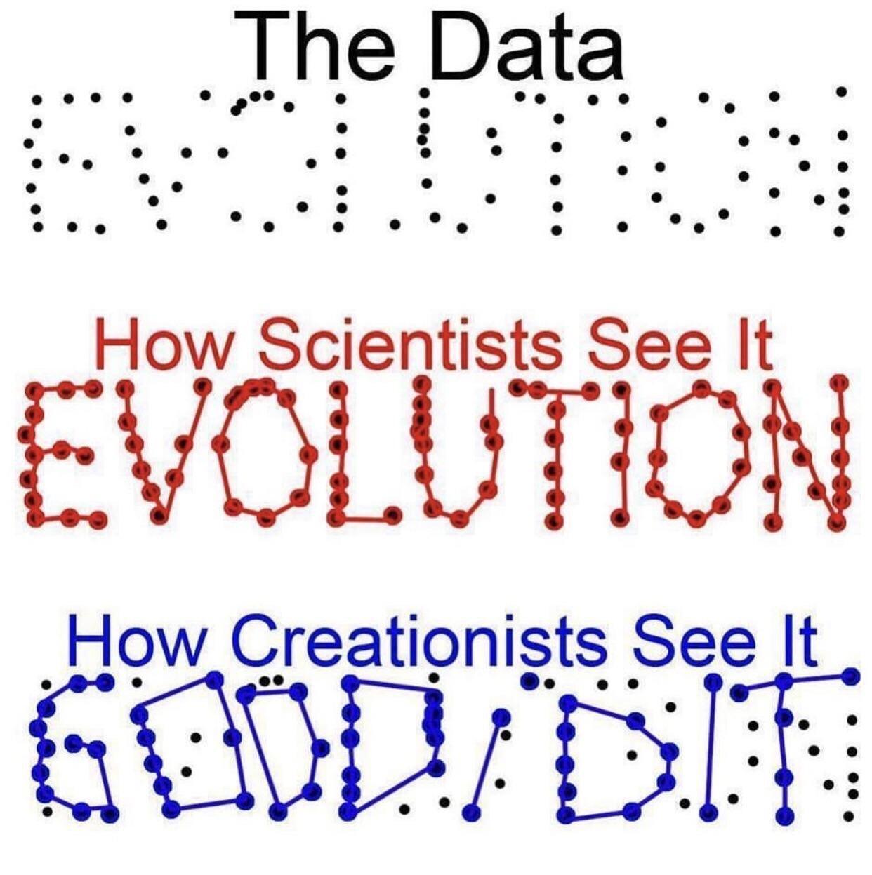 Cómo manejan los científicos los datos vs cómo lo hacen los creyentes