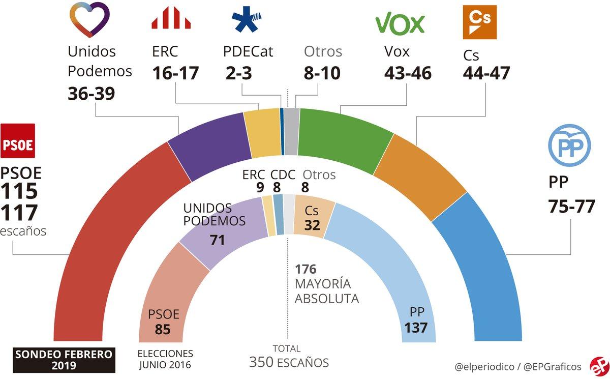 Según la última encuesta de El Periódico, VOX estaría por delante de Podemos