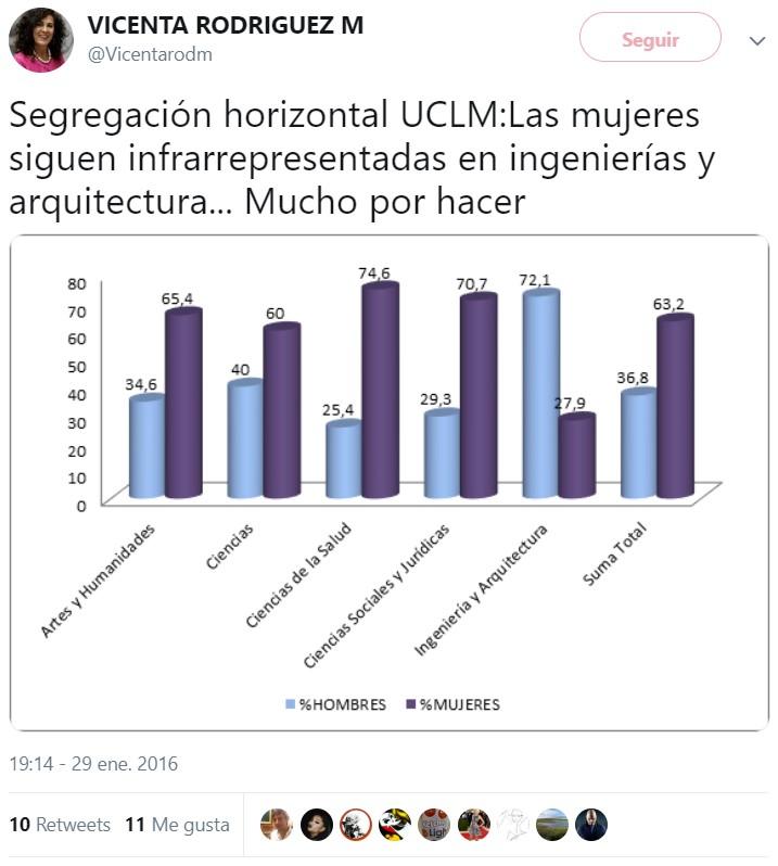 Alba Gatuarte quiere igualdad, PERO