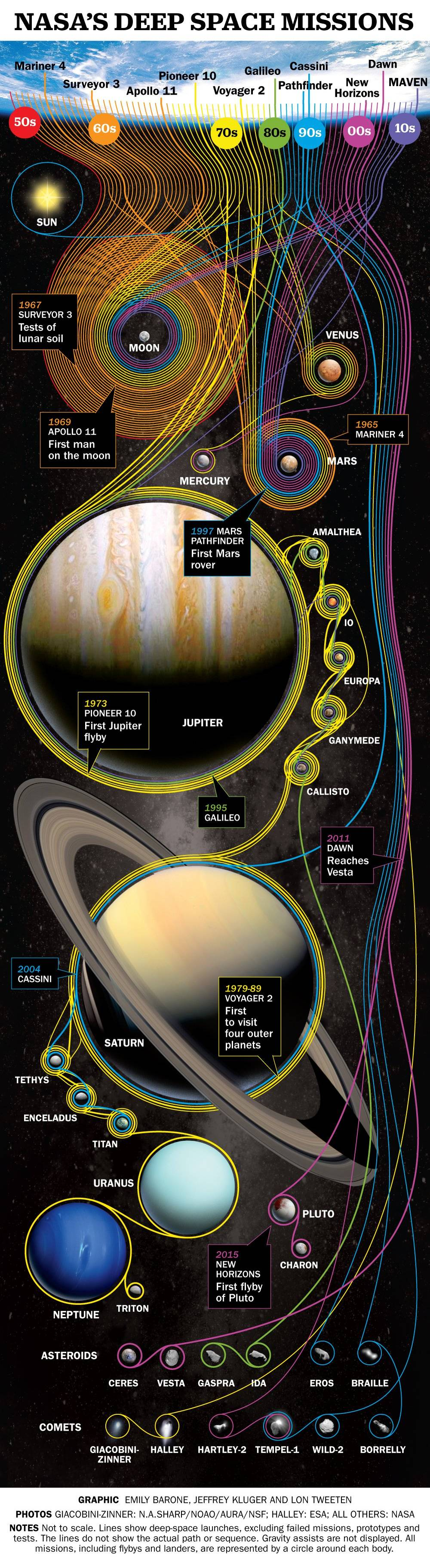Todas las misiones de la NASA en el expacio exterior