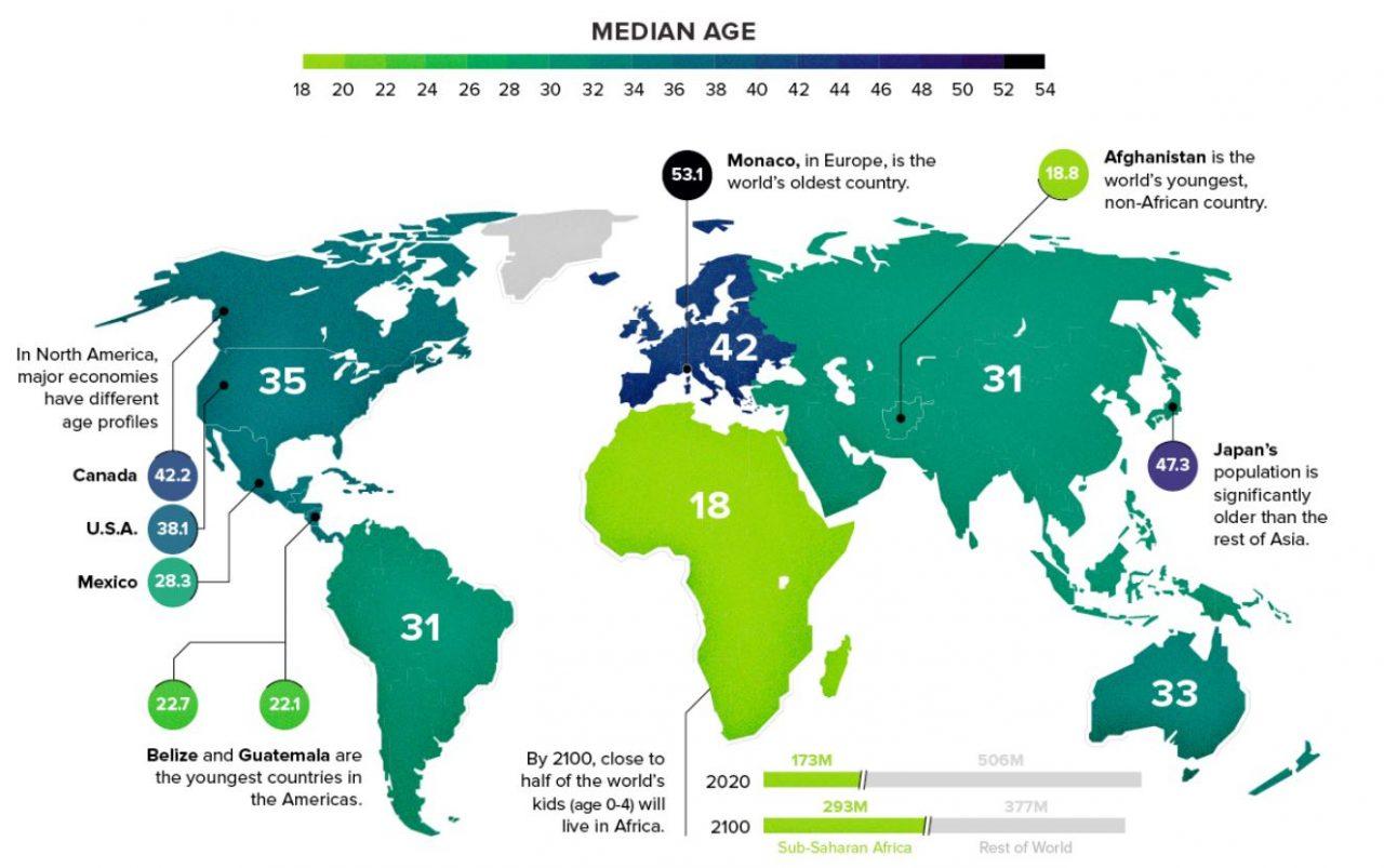 La edad media de la población en cada continente