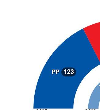 El PP en cifras
