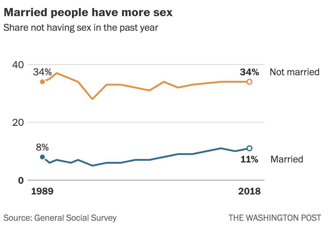 La brecha de sexo