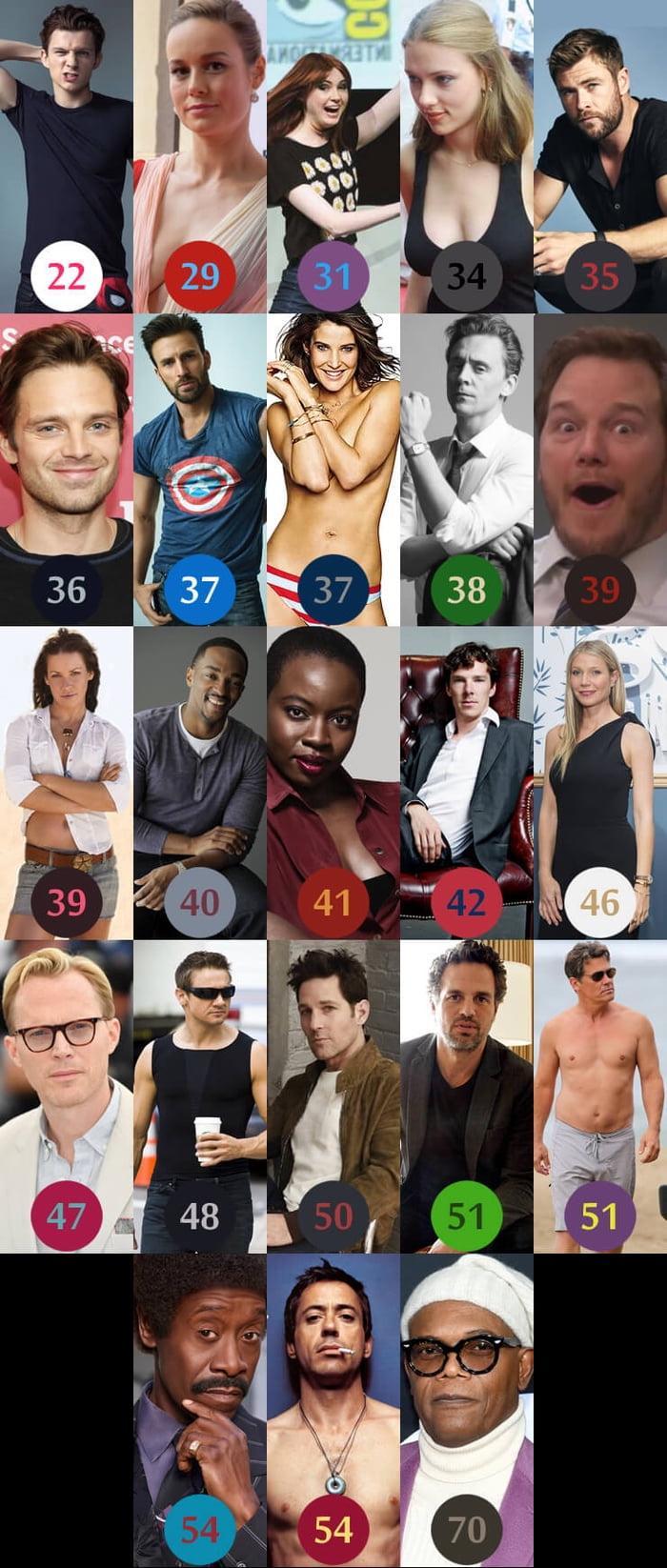 ¿Cuántos años tienen los actores de la saga Vengadores?