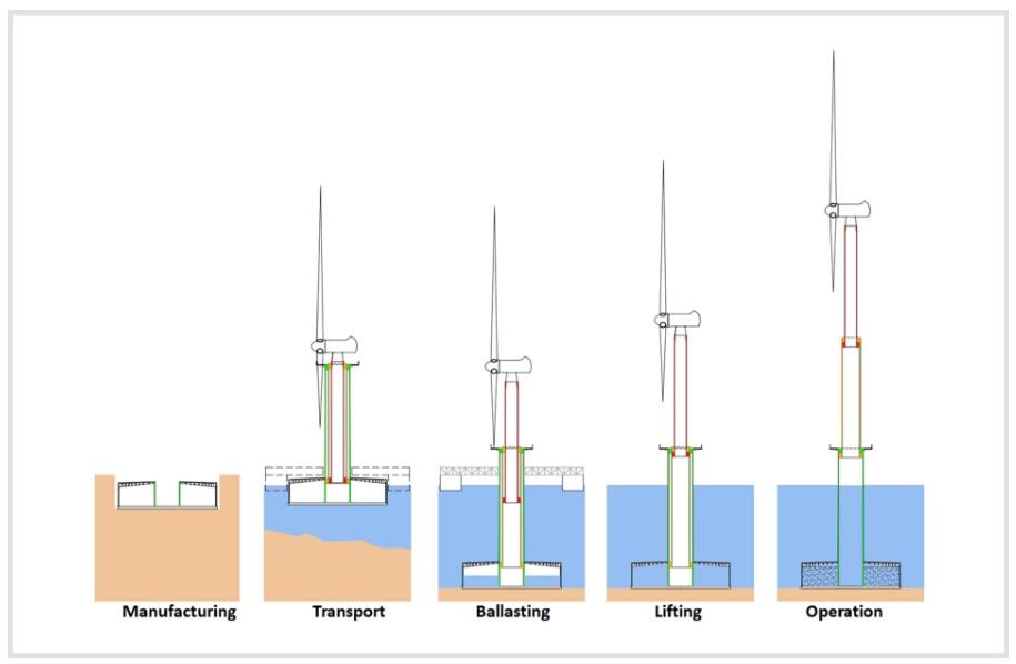 Elisa: el primer aerogenerador eólico marino español