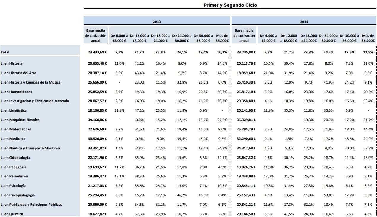 Salario promedio por titulación de los universitarios a los cuatro años de finalizar su carrera