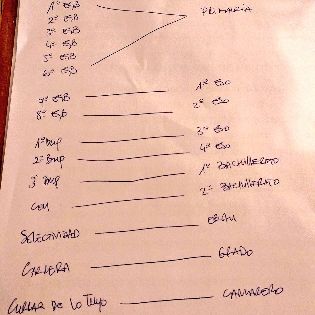 El gráfico definitivo para entender el nombre de los cursos antes de la LOGSE