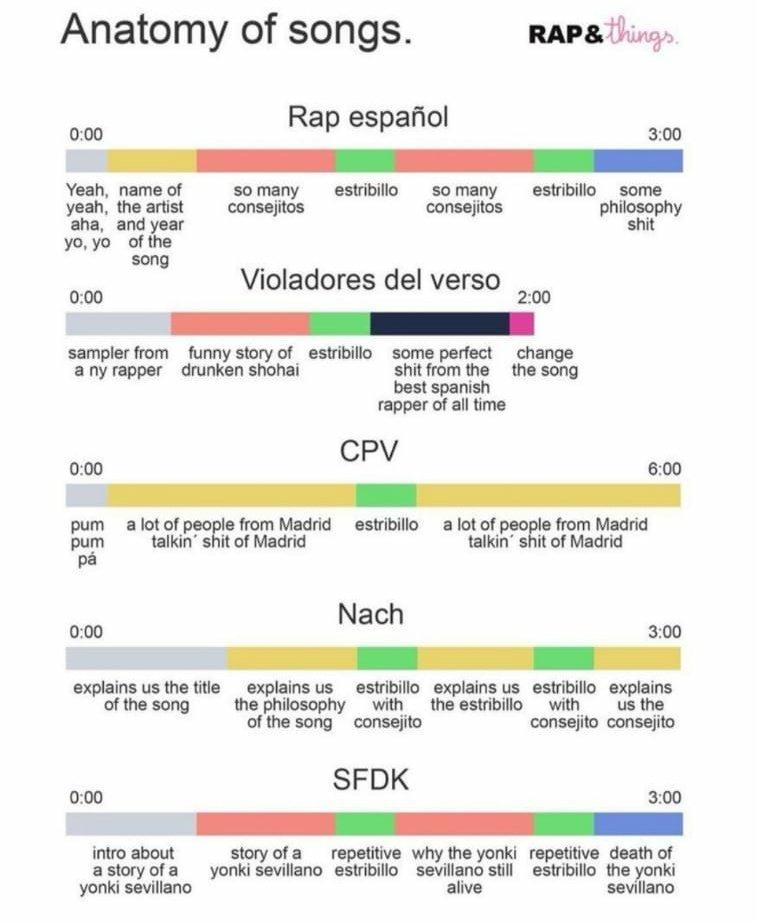 El Rap Español resumido en una imagen