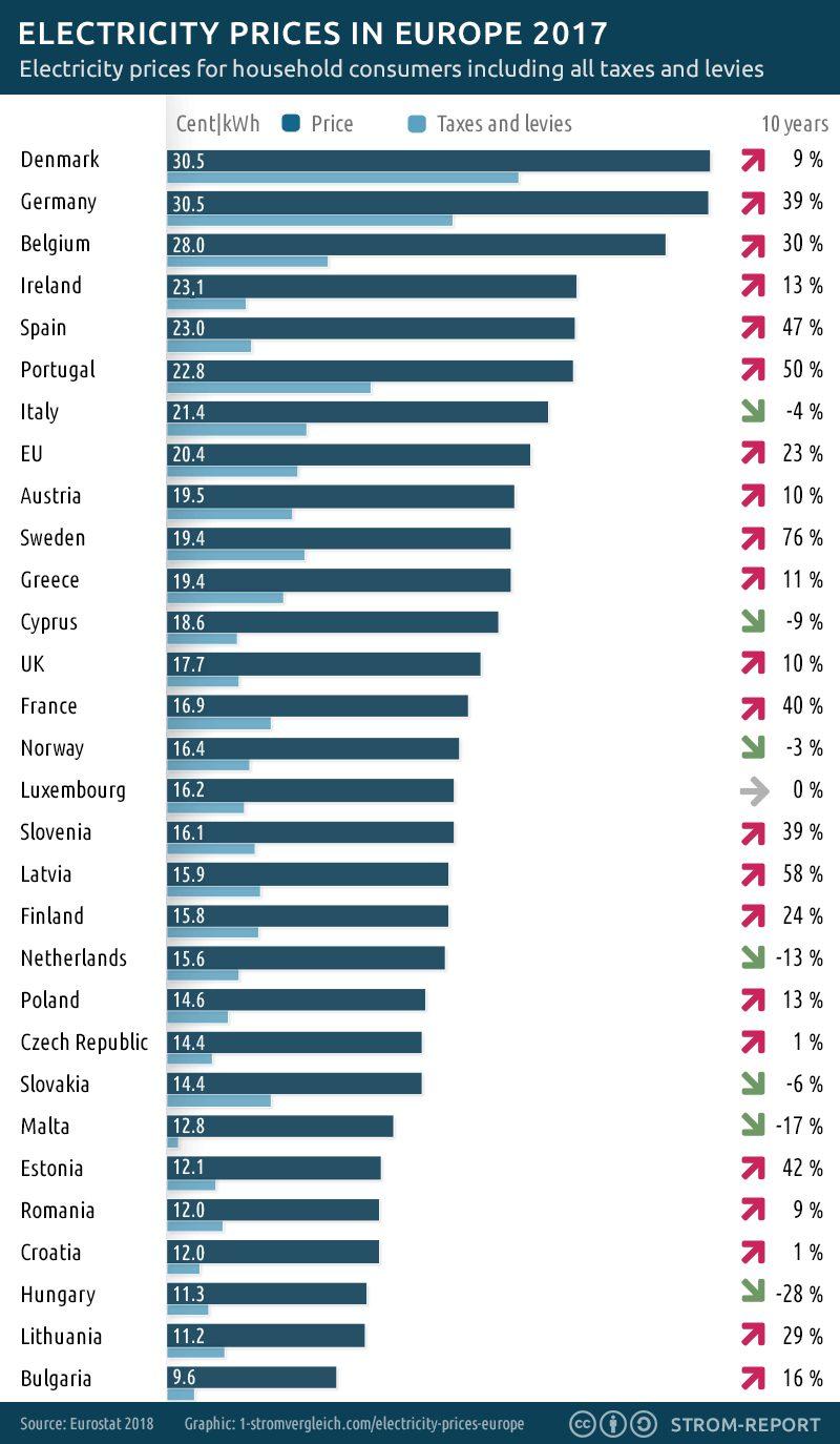 Precios de la electricidad en los países de Europa