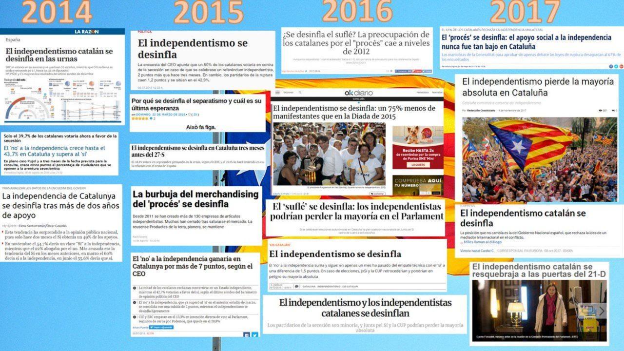 ¿Por qué todos tenemos la impresión de que el separatismo catalán ha aumentado estos últimos años, pero la prensa nacional hace una lectura totalmente contraria?