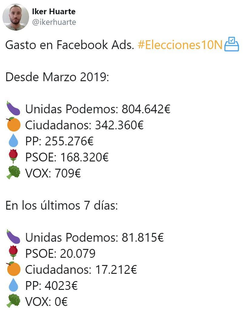 Gasto en Facebook Ads de los distintos partidos desde Marzo 2019