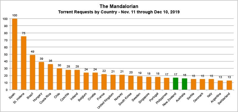 España es el país del mundo con más descargas piratas de la serie Mandalorian