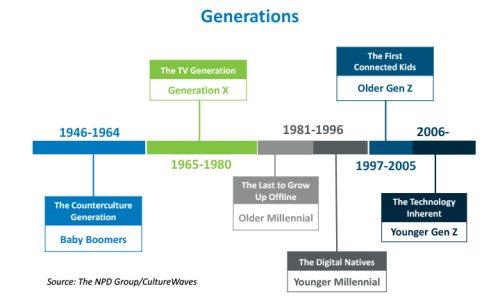 La guerra entre generaciones