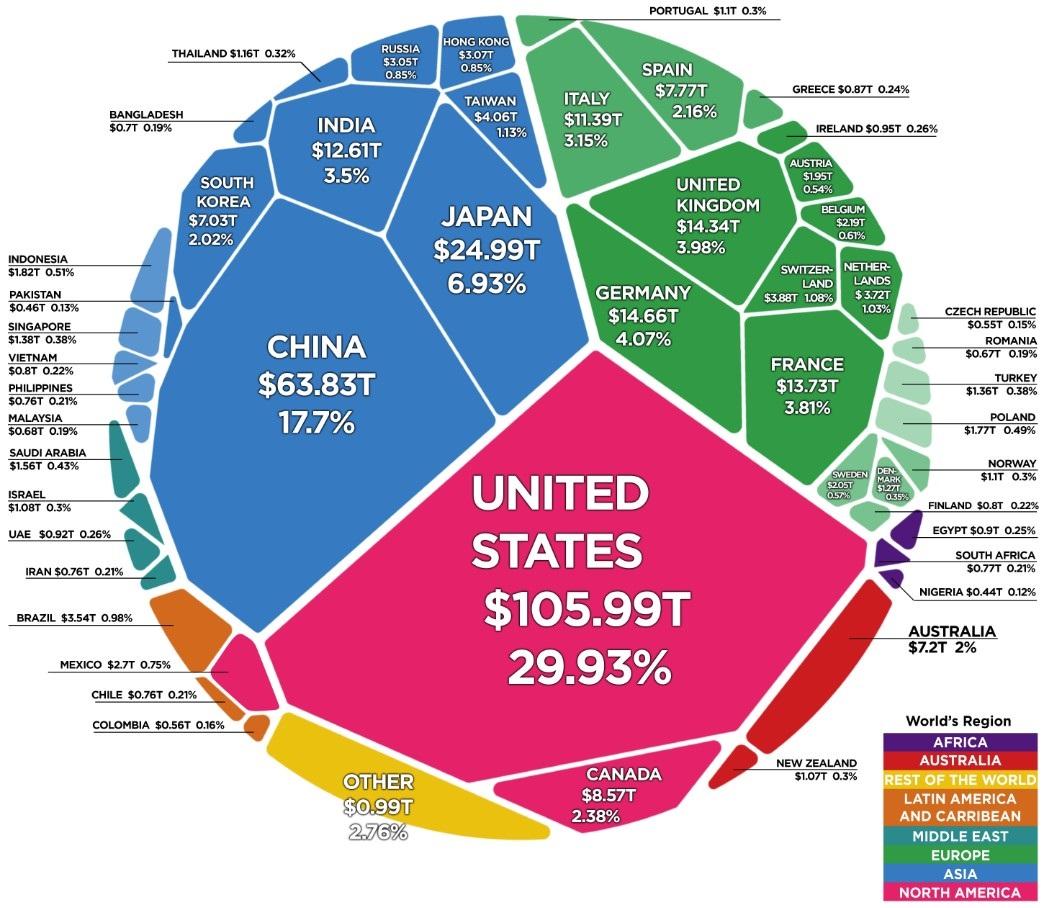 ¿Cómo está repartida la riqueza en el mundo?