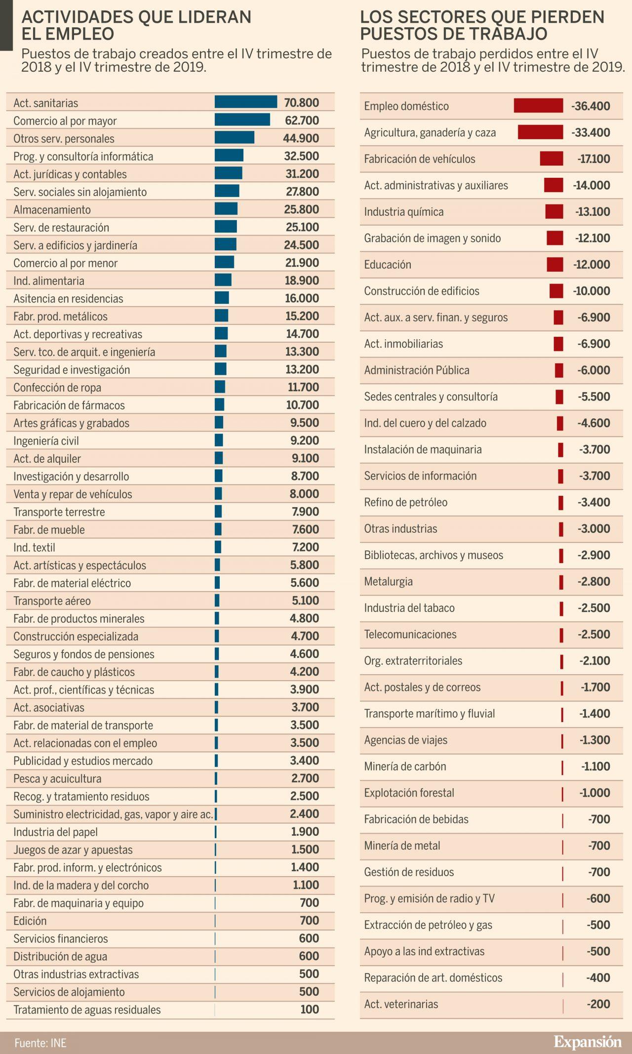 Enero destruye 244.000 empleos