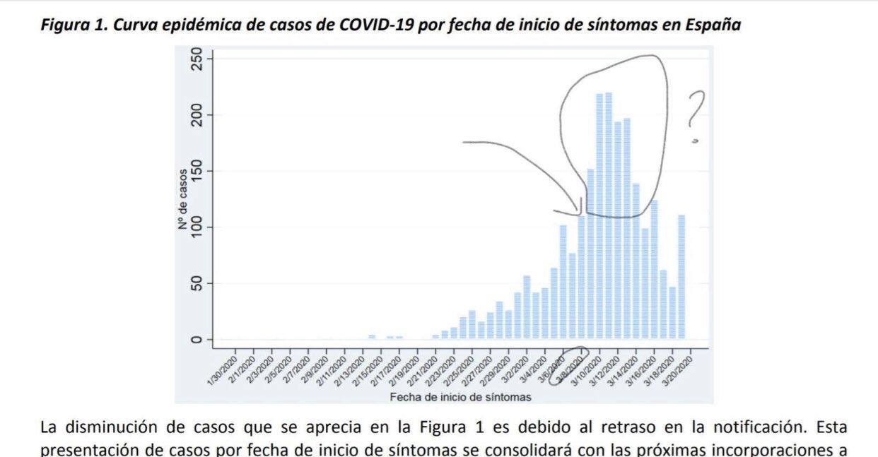 ¿Ocultó el gobierno los datos de infectados antes del 8M?