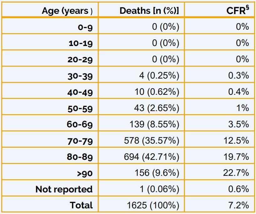 Coronavirus: mortalidad en Italia por sexo y edad