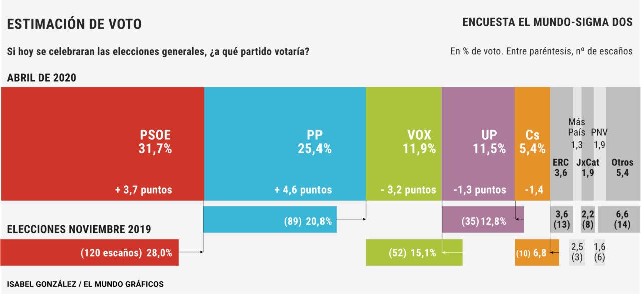 Yo viendo los resultados de la ultima encuesta electoral de Sigma 2