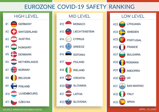 El ranking de los países mas seguros por coronavairus de la Eurozona se parece mucho a una clasificación de Eurovision.