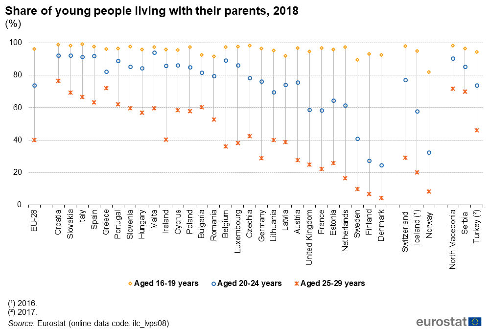 Porcentaje de jóvenes de 25 a 34 años que viven con sus padres en varios países europeos.