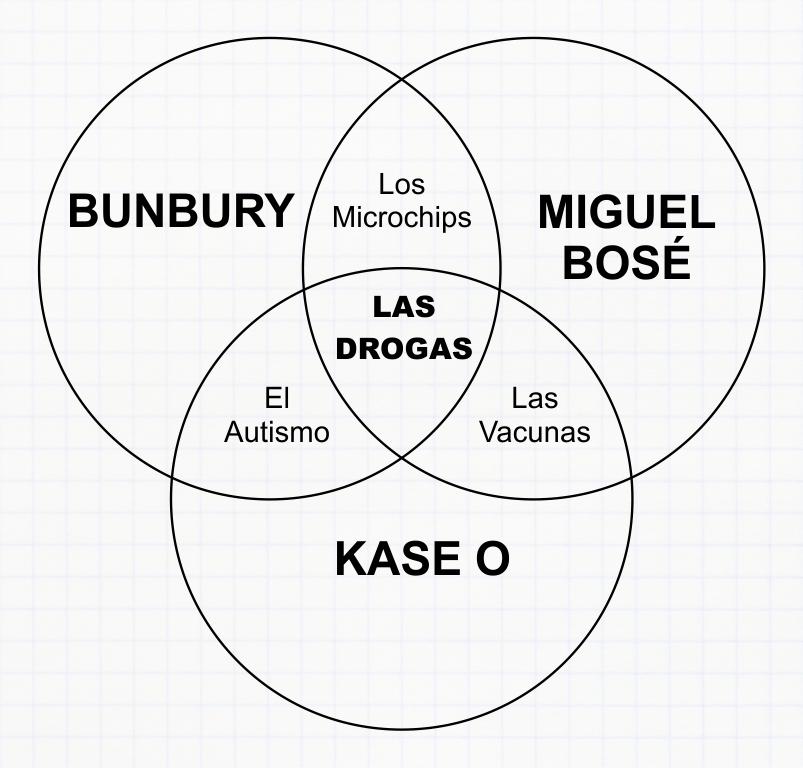 Gráfico con la relación entre las vacunas, los microchips, el autismo, y Bunbury, Miguel Bosé y Kase O.