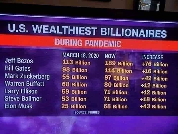 Así ha crecido la fortuna de los milmillonarios durante la pandemia