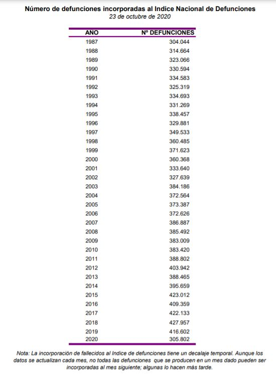 ¿Por qué este año ha muerto MUCHA menos gente que el año pasado?