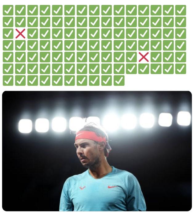 Los CIEN partidos de Rafa Nadal en Roland Garros