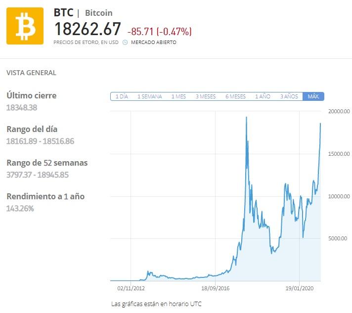 El Bitcoin vuelve a la carga