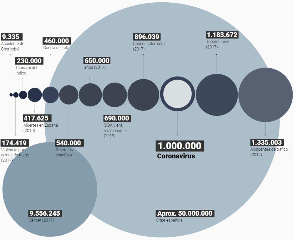¿Qué es un millón de muertos?