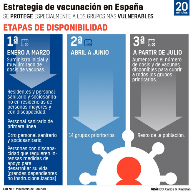 ¿Quiénes se van a vacunar primero?: Fechas previstas para la inmunización de la población