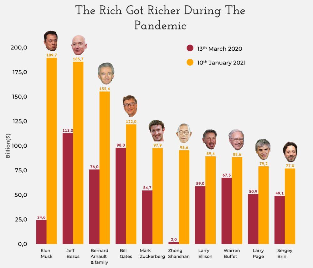 Gráfica: los ricos se hicieron MUCHO más ricos durante la pandemia