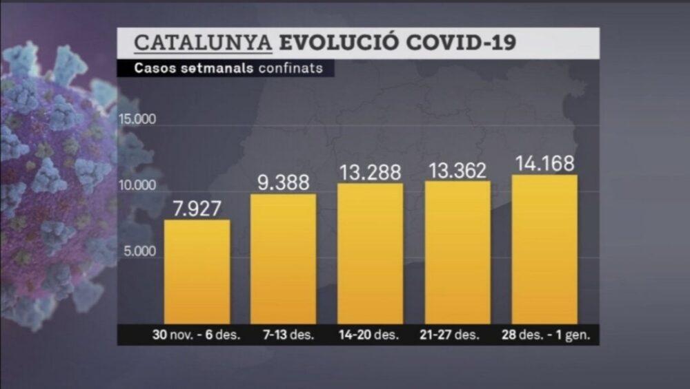 ¿Veis algo raro en las gráficas de TV3?