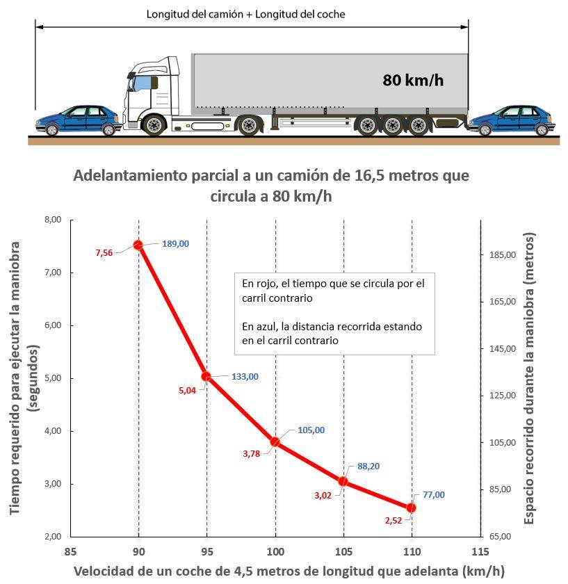 Vamos a razonar un par de ideas sobre los 20 km/h de margen para adelantar. ¿Es tan malo quitarlo? ¿Sería mejor subirlo a 40 km/h de margen?