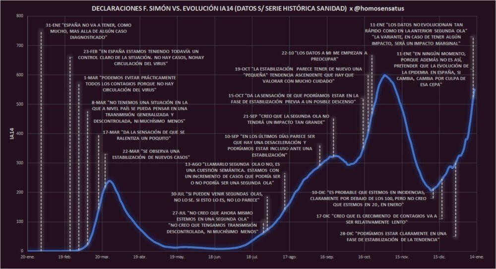 Gráfico con algunas frases de Fernando Simón analizando la situación a lo largo de estos meses.