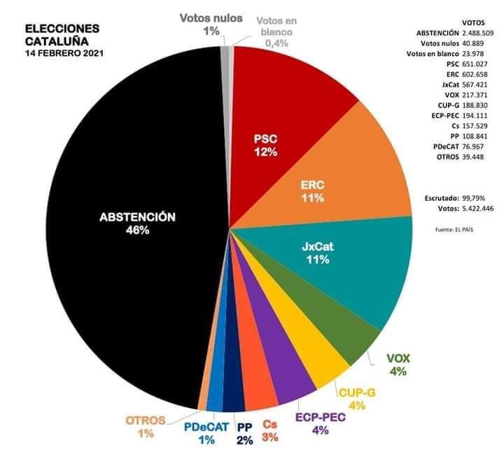 """Yo no sé por qué tanto rollo con los pactos, si con que """"Abstención"""" pacte con VOX, ya podrían formar gobierno en Cataluña..."""