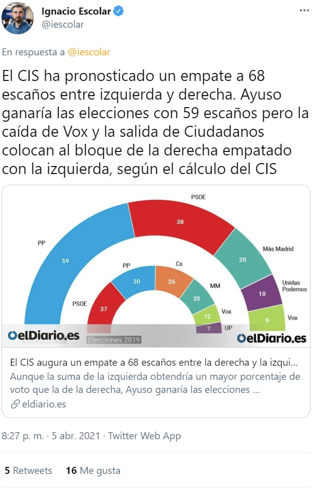 El CIS augura un empate técnico entre izquierda y derecha en Madrid