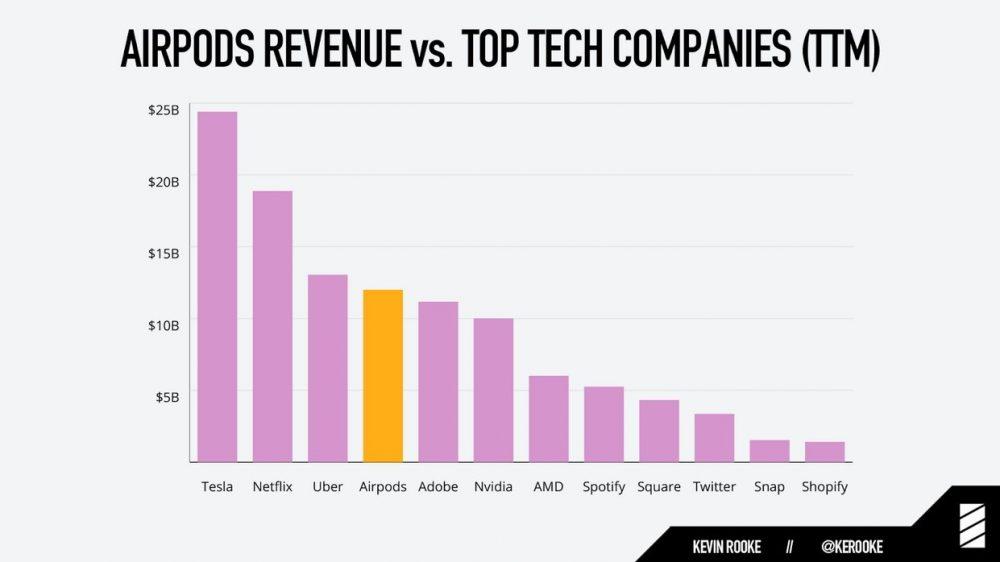 Si los AirPods fueran una empresa, tendrían el tamaño de Uber o NVIDIA: así creó Apple otro de sus imperios