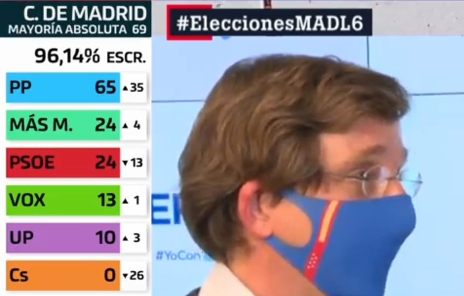 Elecciones Madrid 4 de Mayo: resultados en directo