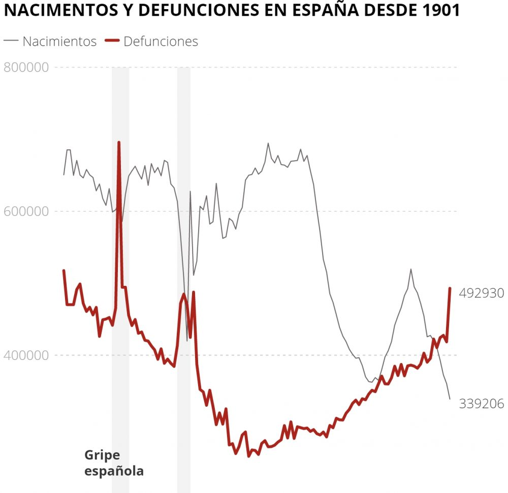 En 2020 murieron 492.930 personas en España, la cifra más alta desde 1941