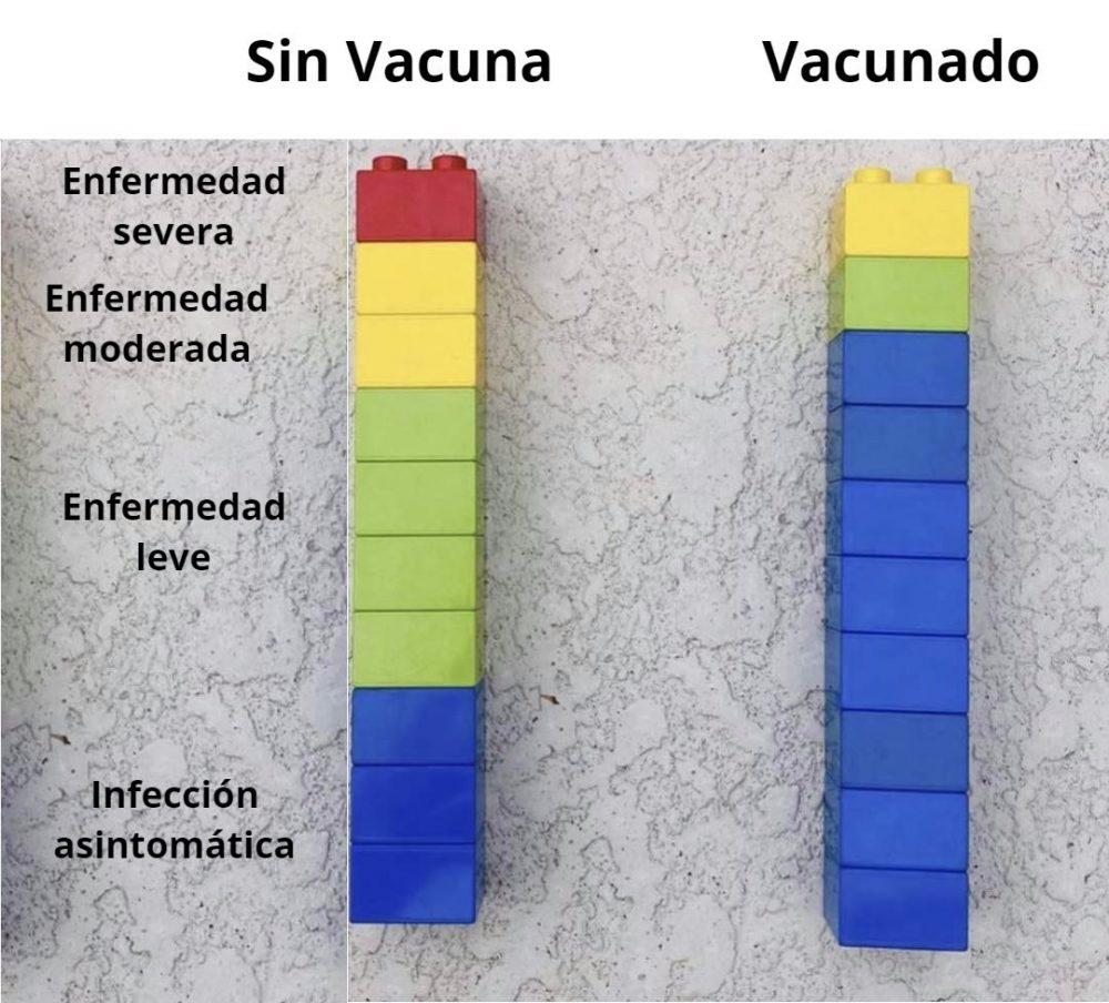 Sin vacuna vs con vacuna: diferencia explicada con legos