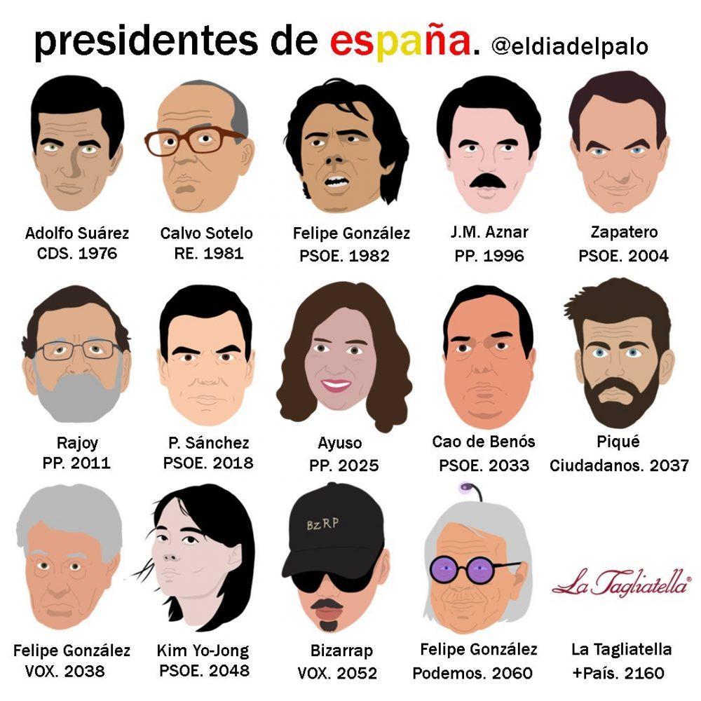 Línea Temporal de los Presidentes del Gobierno en Democracia
