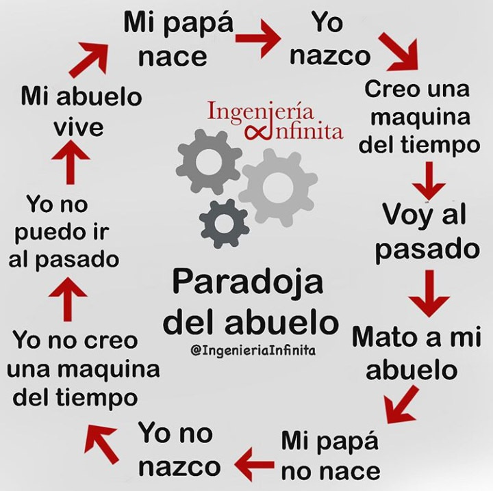 La paradoja del abuelo