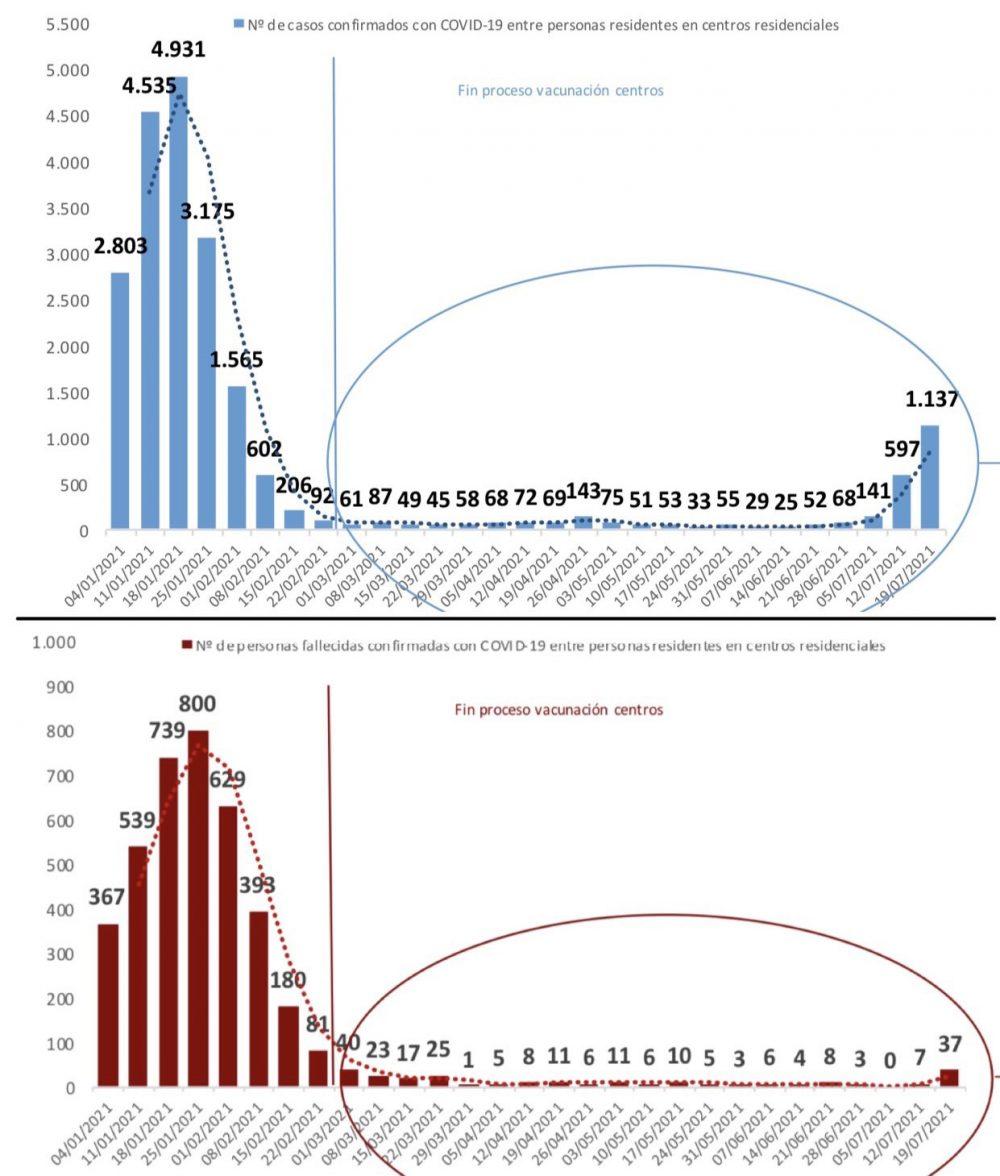 Veis, las vacunas no hasen nada, lo dise esta gráfica de La Sexta...