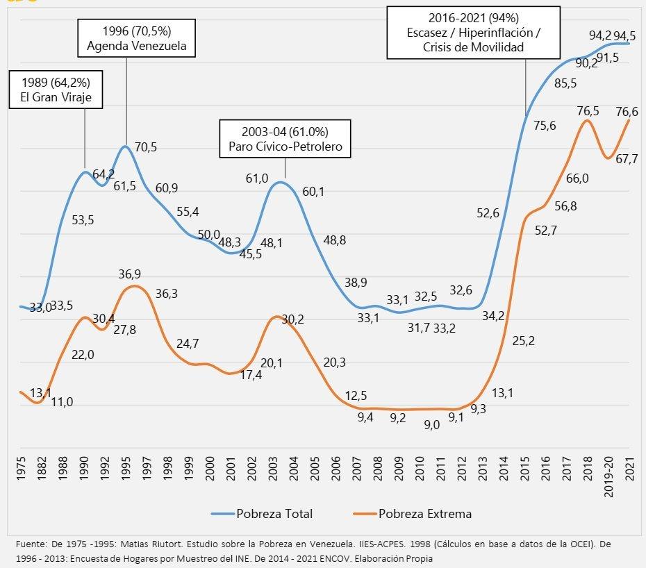 La tasa de pobreza en Venezuela alcanza al 95% de la población. La de pobreza extrema supera el 75%.