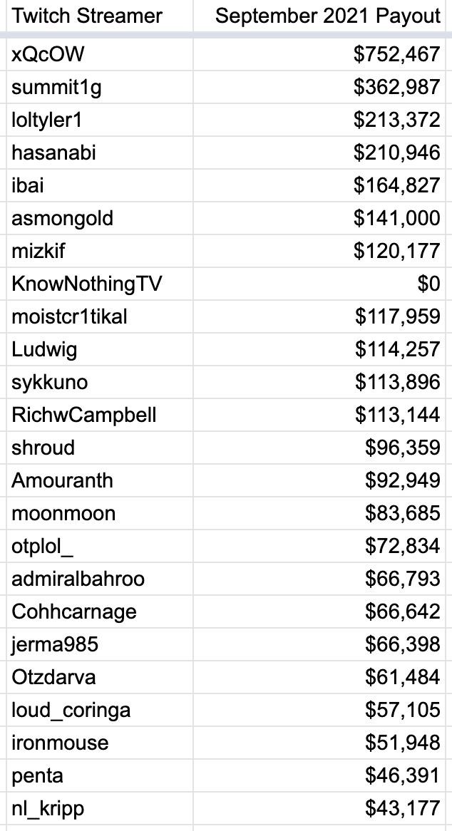 Se filtran las ganancias de los principales streamers de Twitch